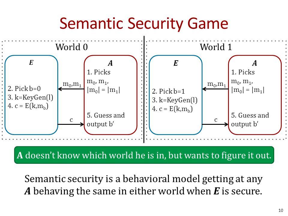 Semantic Security Game 10 E 2. Pick b=0 3. k=KeyGen(l) 4.