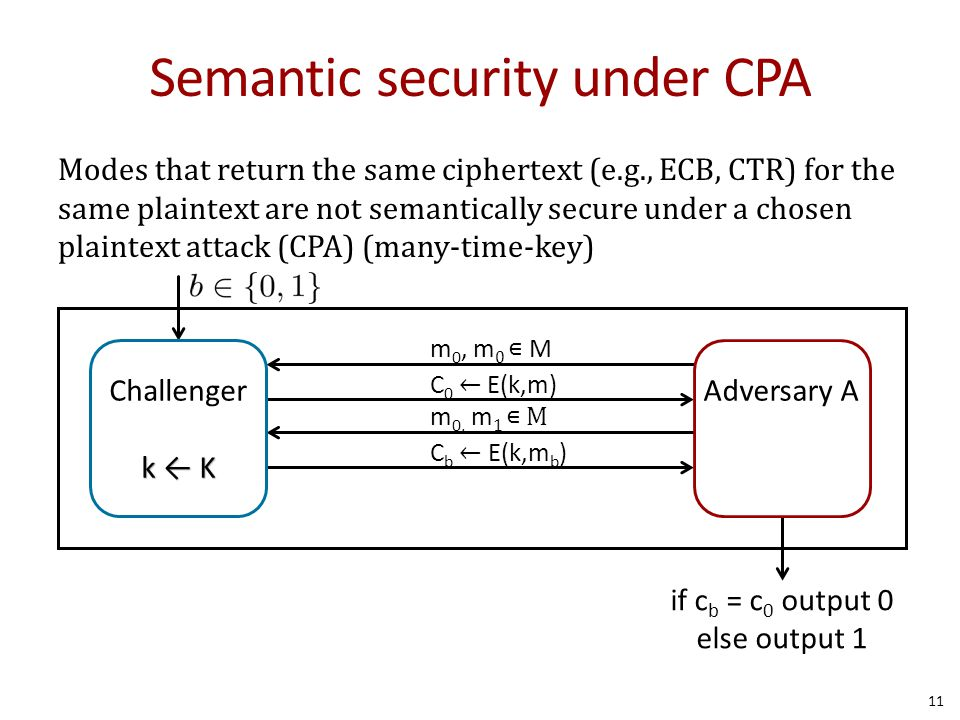 Semantic security under CPA 11 Modes that return the same ciphertext (e.g., ECB, CTR) for the same plaintext are not semantically secure under a chose