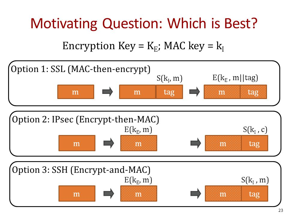 Motivating Question: Which is Best? E(k E, m||tag) S(k I, m) m Encryption Key = K E ; MAC key = k I Option 1: SSL (MAC-then-encrypt) mtagm S(k I, c)E(