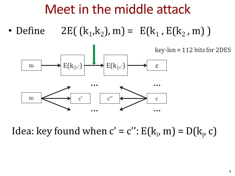 Meet in the middle attack Define 2E( (k 1,k 2 ), m) = E(k 1, E(k 2, m) ) key-len = 112 bits for 2DES Idea: key found when c' = c'': E(k i, m) = D(k j, c) m c … … c … … c'' m E(k 2,⋅)E(k 1,⋅) c 9