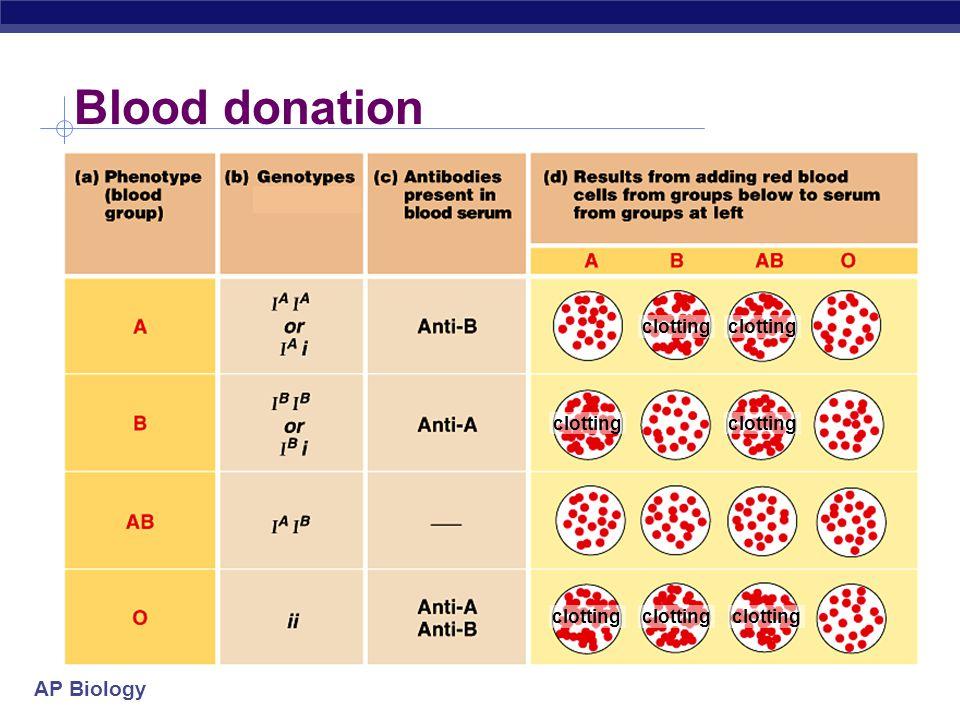 AP Biology Blood type blood type antigen on RBC antibodies in blood donation status A type A antigens on surface of RBC anti-B antibodies __ B type B