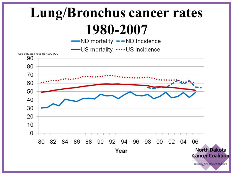 Lung/Bronchus cancer rates 1980-2007 7 Age-adjusted rate per 100,000