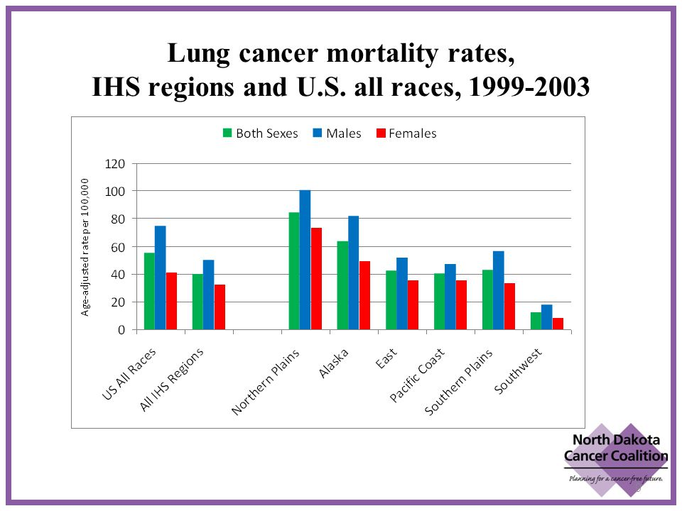 Lung cancer mortality rates, IHS regions and U.S. all races, 1999-2003 9