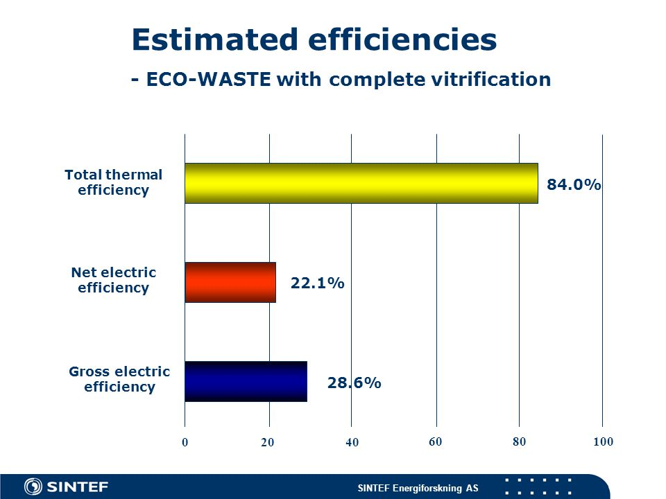 Estimated efficiencies - ECO-WASTE with complete vitrification Total thermal efficiency 84.0% Net electric efficiency 22.1% Gross electric efficiency 28.6% 04020 8060100