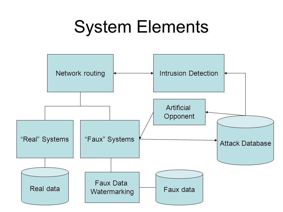 Detection Strategies No detection Rule-based detection –Simple firewall (stateless) –Stateful detection Intelligent detection –Anomaly detection –Attack classification