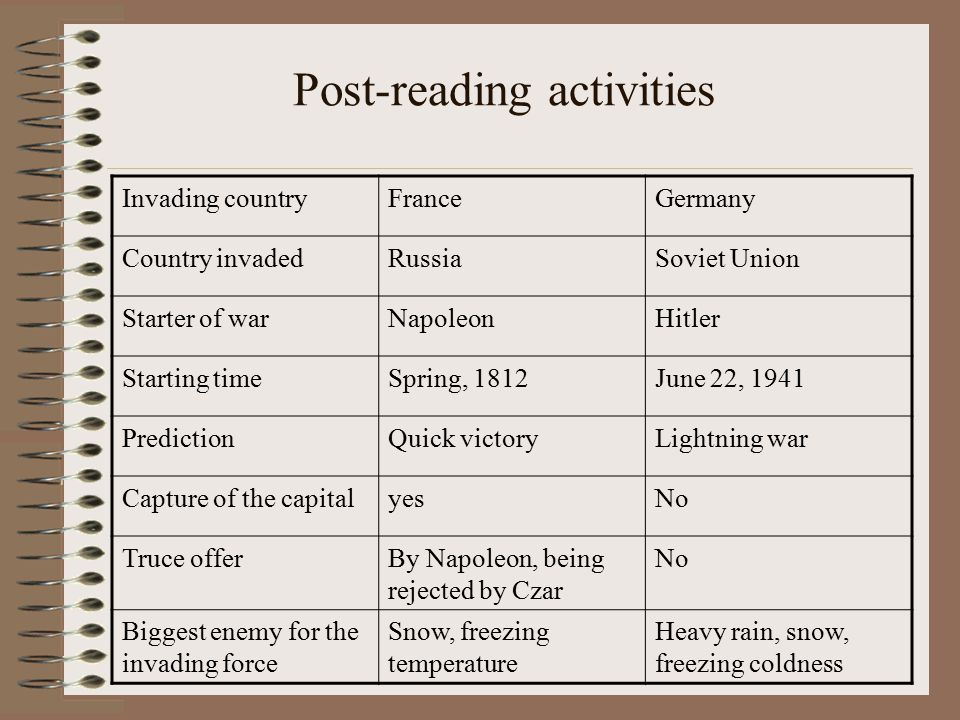 Post-reading activities Invading countryFranceGermany Country invadedRussiaSoviet Union Starter of warNapoleonHitler Starting timeSpring, 1812June 22, 1941 PredictionQuick victoryLightning war Capture of the capitalyesNo Truce offerBy Napoleon, being rejected by Czar No Biggest enemy for the invading force Snow, freezing temperature Heavy rain, snow, freezing coldness