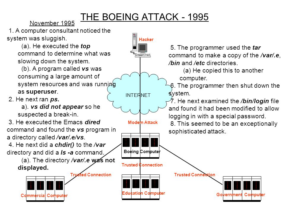 THE BOEING ATTACK - 1995 INTERNET November 1995 1.