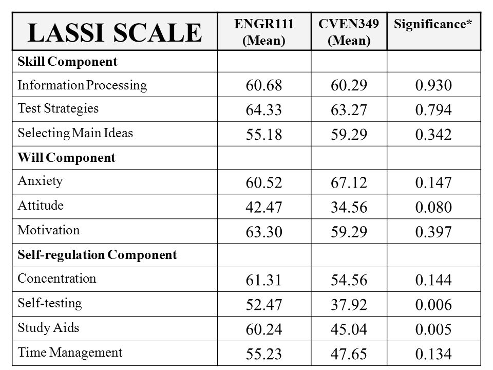 LASSI SCALE ENGR111 (Mean) CVEN349 (Mean) Significance* Skill Component Information Processing 60.6860.290.930 Test Strategies 64.3363.27 0.794 Selecting Main Ideas 55.1859.290.342 Will Component Anxiety 60.5267.12 0.147 Attitude 42.4734.56 0.080 Motivation 63.3059.29 0.397 Self-regulation Component Concentration 61.3154.56 0.144 Self-testing 52.4737.92 0.006 Study Aids 60.2445.04 0.005 Time Management 55.2347.65 0.134