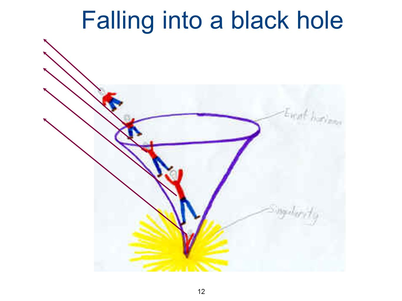 12 Falling into a black hole The scout, trapped by black hole, sends signals out.