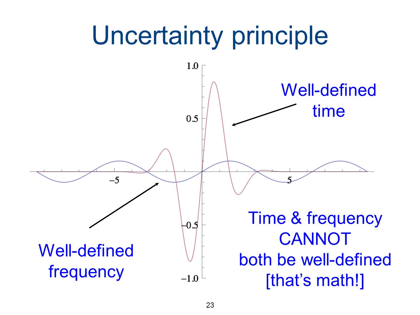 23 Uncertainty principle Think about a musical note Short, high frequency, well defined position Pure tone has less well defined position Well-defined time Well-defined frequency Time & frequency CANNOT both be well-defined [that's math!]