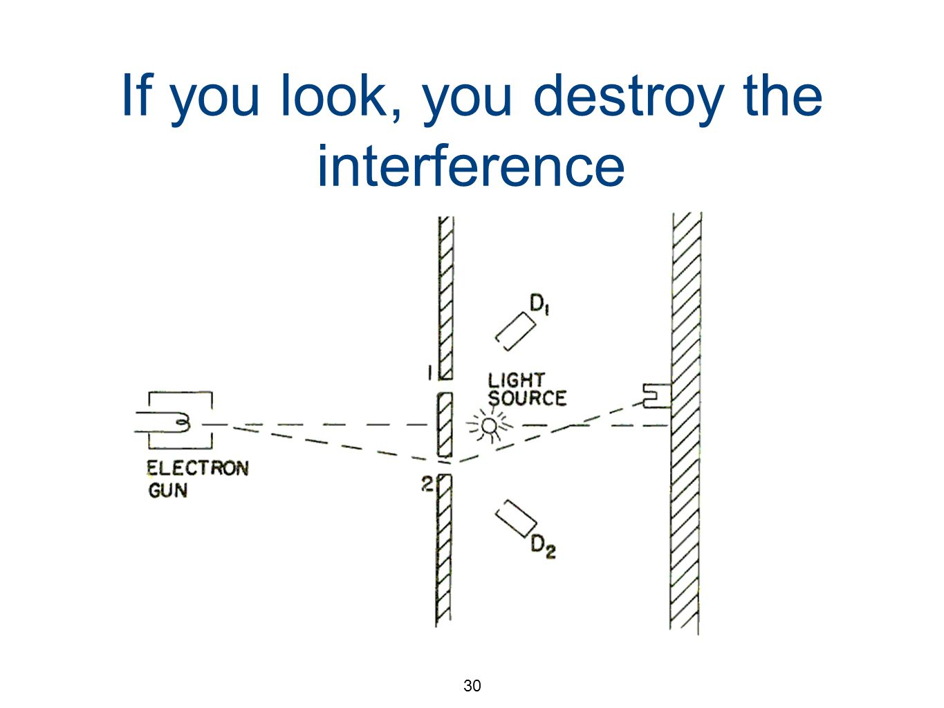 30 If you look, you destroy the interference