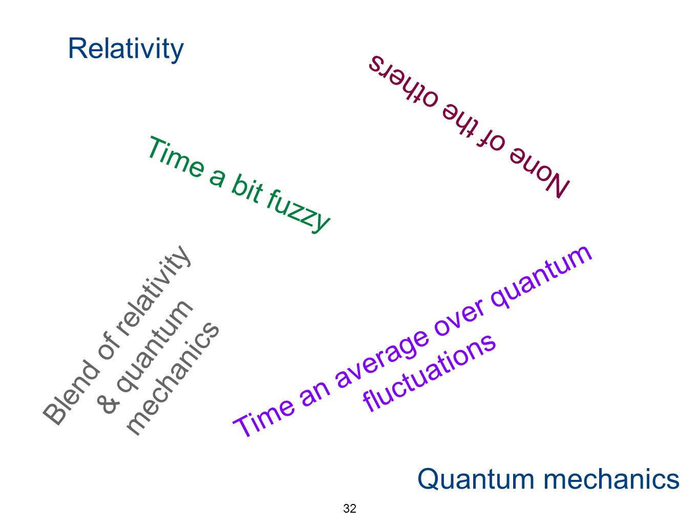 32 Relativity Quantum mechanics Time a bit fuzzy Time an average over quantum fluctuations None of the others Blend of relativity & quantum mechanics