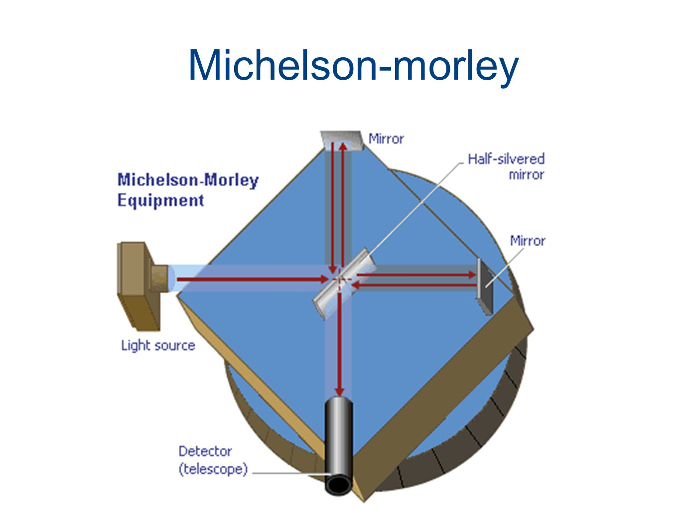 5 Michelson-morley Apparatus Up & down stream versus side by side LF contraction
