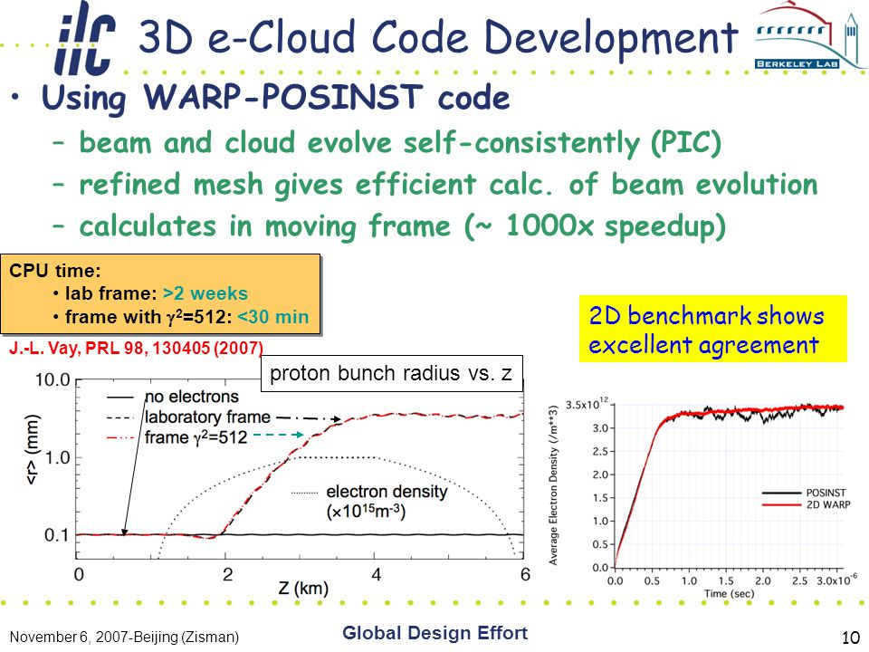 November 6, 2007-Beijing (Zisman) Global Design Effort 10 3D e-Cloud Code Development Using WARP-POSINST code –beam and cloud evolve self-consistently (PIC) –refined mesh gives efficient calc.