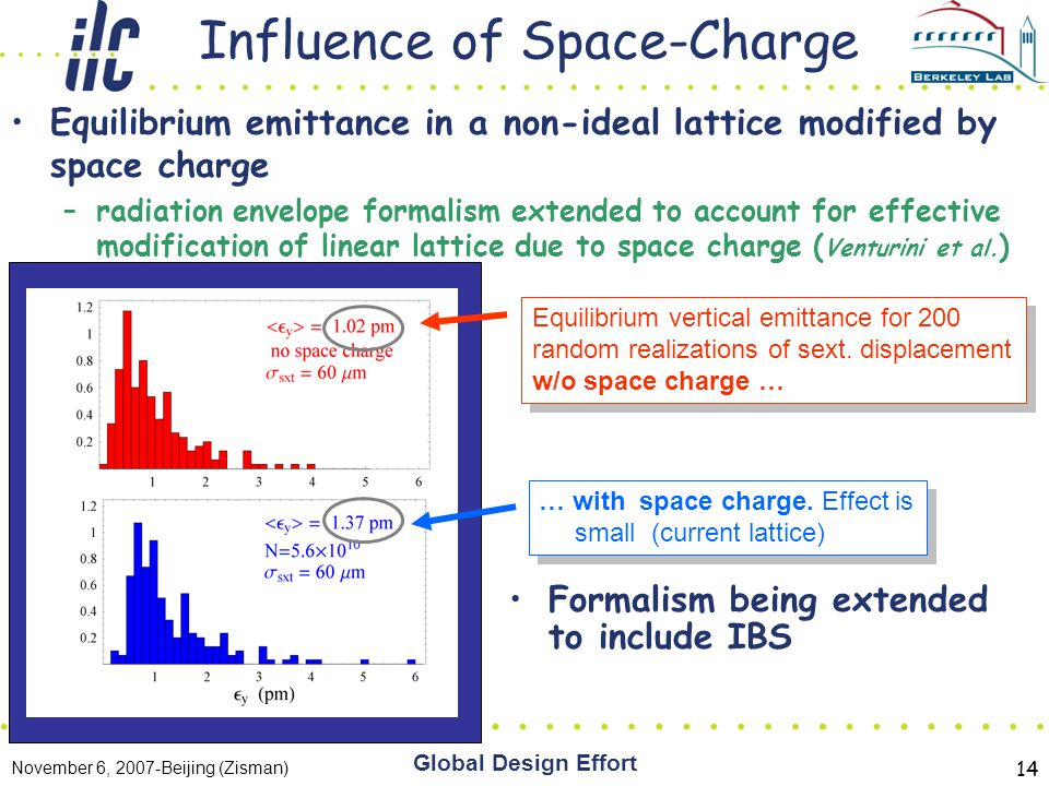 November 6, 2007-Beijing (Zisman) Global Design Effort 14 Influence of Space-Charge Equilibrium emittance in a non-ideal lattice modified by space charge –radiation envelope formalism extended to account for effective modification of linear lattice due to space charge ( Venturini et al.