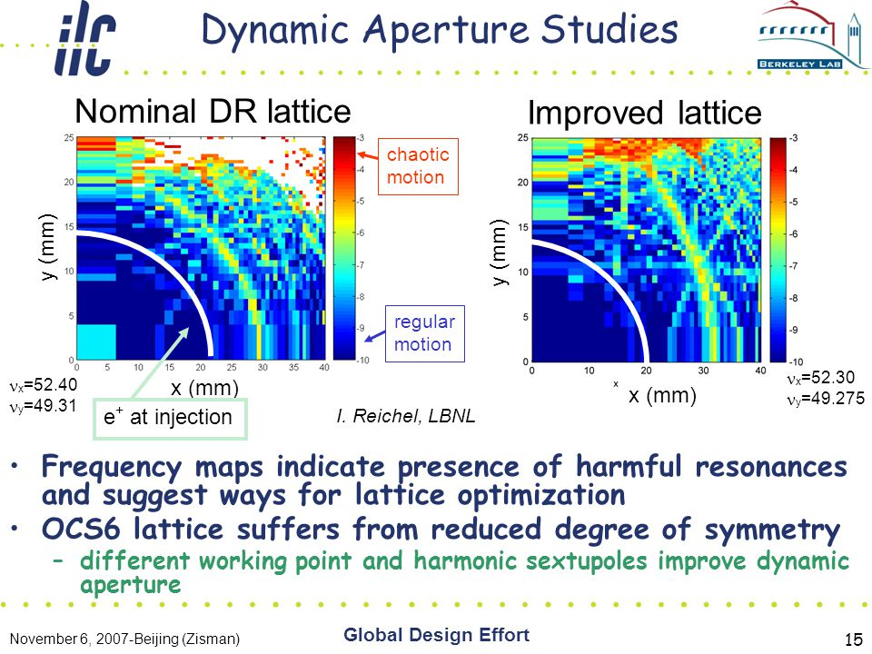 November 6, 2007-Beijing (Zisman) Global Design Effort 15 Dynamic Aperture Studies Frequency maps indicate presence of harmful resonances and suggest ways for lattice optimization OCS6 lattice suffers from reduced degree of symmetry –different working point and harmonic sextupoles improve dynamic aperture Nominal DR lattice Improved lattice regular motion chaotic motion x =52.40 y =49.31 x =52.30 y =49.275 I.
