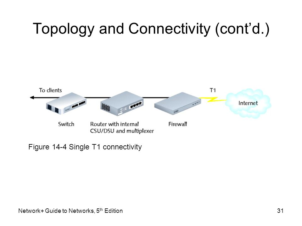 Network+ Guide to Networks, 5 th Edition31 Topology and Connectivity (cont'd.) Figure 14-4 Single T1 connectivity