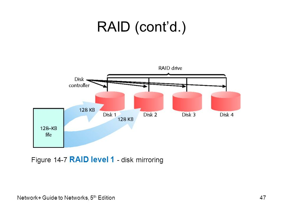 Network+ Guide to Networks, 5 th Edition47 RAID (cont'd.) Figure 14-7 RAID level 1 - disk mirroring