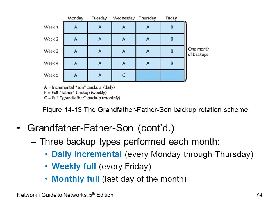 Network+ Guide to Networks, 5 th Edition74 Grandfather-Father-Son (cont'd.) –Three backup types performed each month: Daily incremental (every Monday