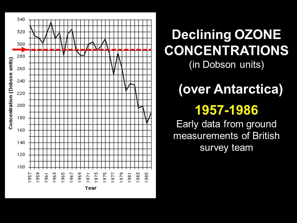 CHAPTER 1 Ground-based ozone measurements since 1956.
