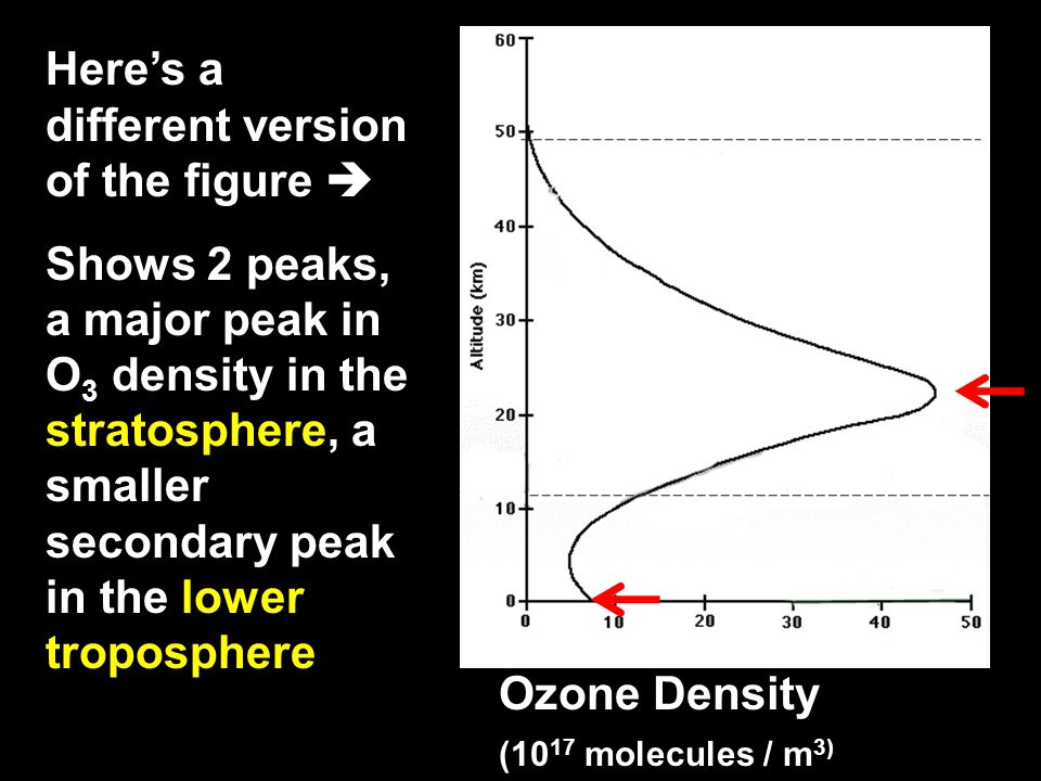 OZONE: Sources Ozone is produced naturally in photochemical reactions in the stratospheric ozone layer -- good ozone -- is decreasing.