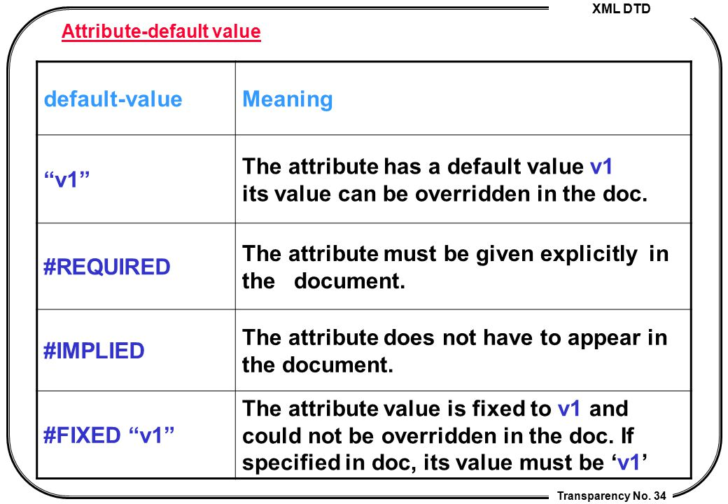 """XML DTD Transparency No. 34 Attribute-default value default-valueMeaning """"v1"""" The attribute has a default value v1 its value can be overridden in the"""