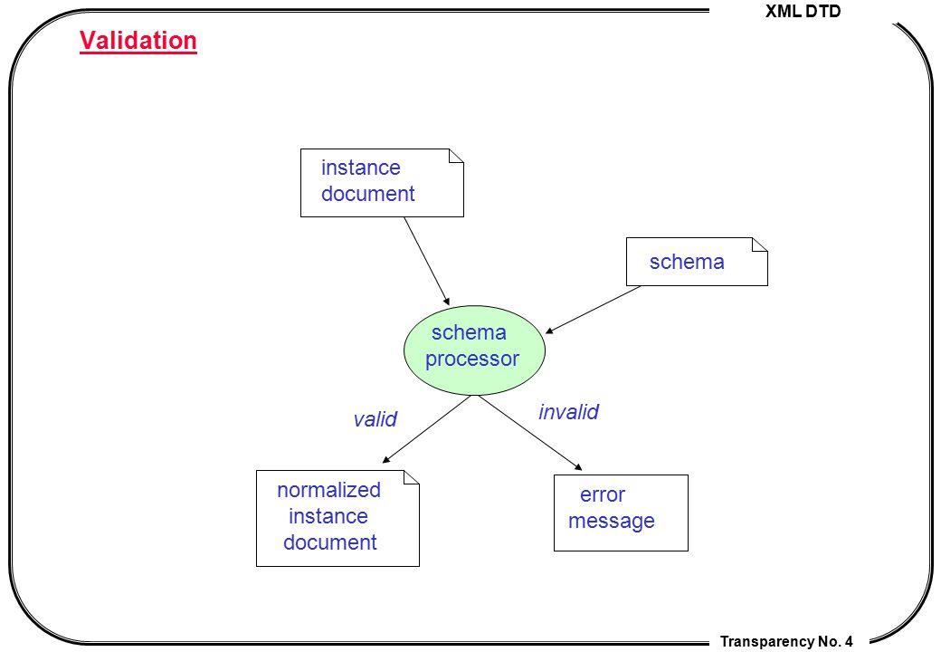 XML DTD Transparency No. 4 Validation instance document schema processor schema valid invalid normalized instance document error message