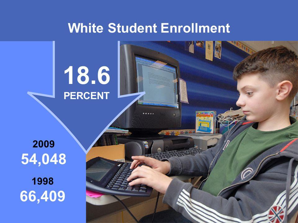 MONTGOMERY COUNTY PUBLIC SCHOOLS ROCKVILLE, MARYLAND White Student Enrollment 18.6 PERCENT 1998 66,409 2009 54,048