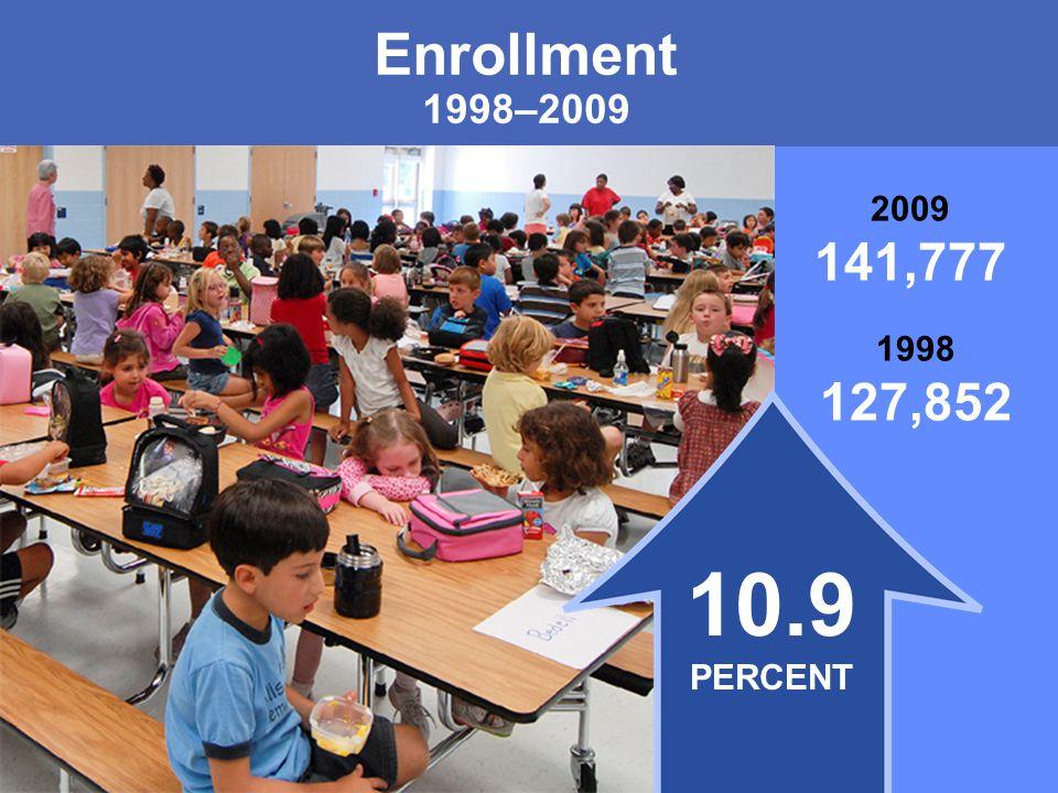 MONTGOMERY COUNTY PUBLIC SCHOOLS ROCKVILLE, MARYLAND Enrollment 1998–2009 1998 127,852 2009 141,777 10.9 PERCENT