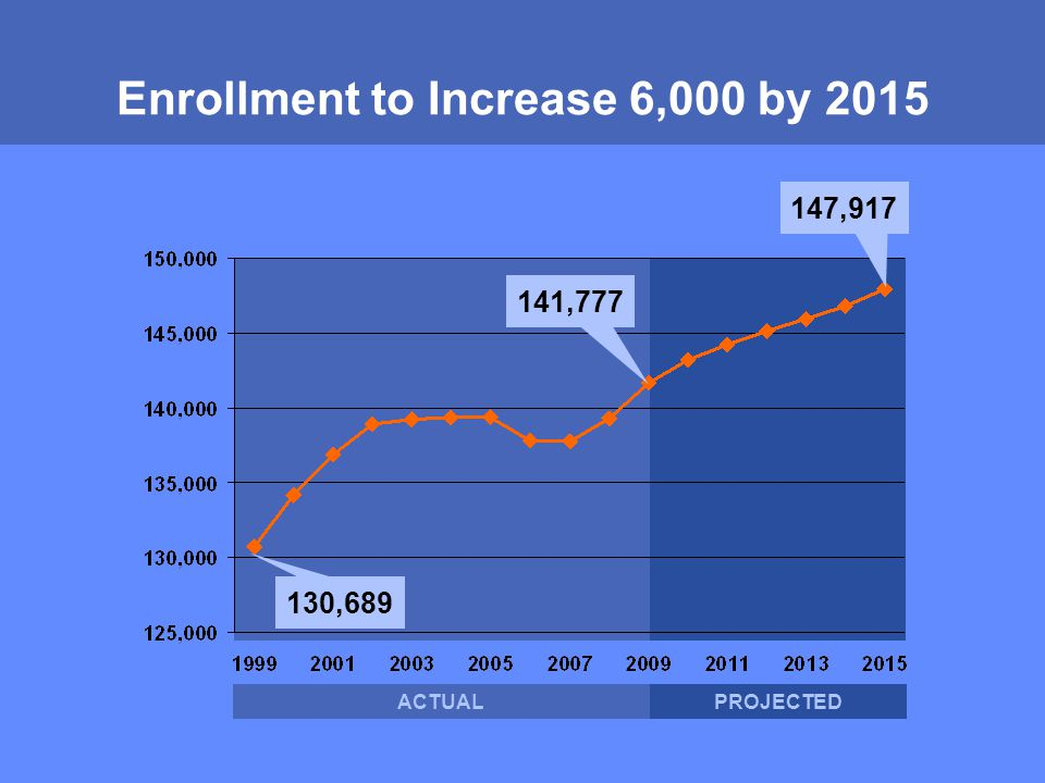 MONTGOMERY COUNTY PUBLIC SCHOOLS ROCKVILLE, MARYLAND Enrollment to Increase 6,000 by 2015 141,777 130,689 147,917 ACTUALPROJECTED