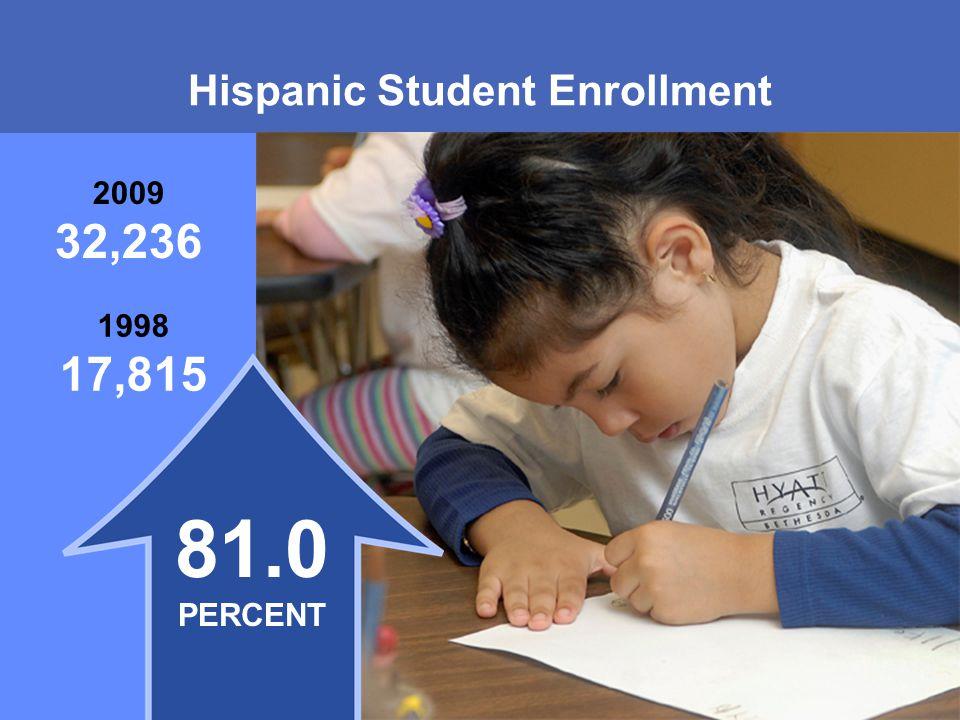 MONTGOMERY COUNTY PUBLIC SCHOOLS ROCKVILLE, MARYLAND Hispanic Student Enrollment 1998 17,815 2009 32,236 81.0 PERCENT