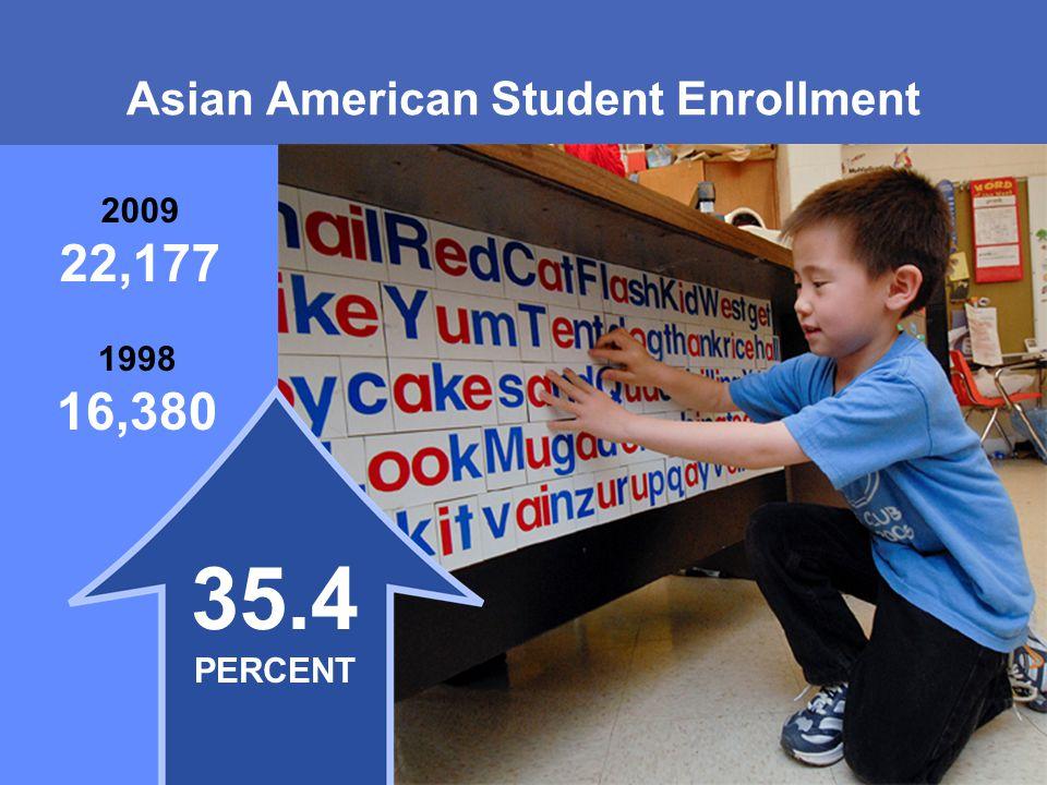 MONTGOMERY COUNTY PUBLIC SCHOOLS ROCKVILLE, MARYLAND Asian American Student Enrollment 1998 16,380 2009 22,177 35.4 PERCENT
