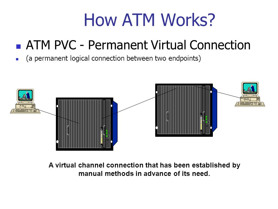How ATM Works.