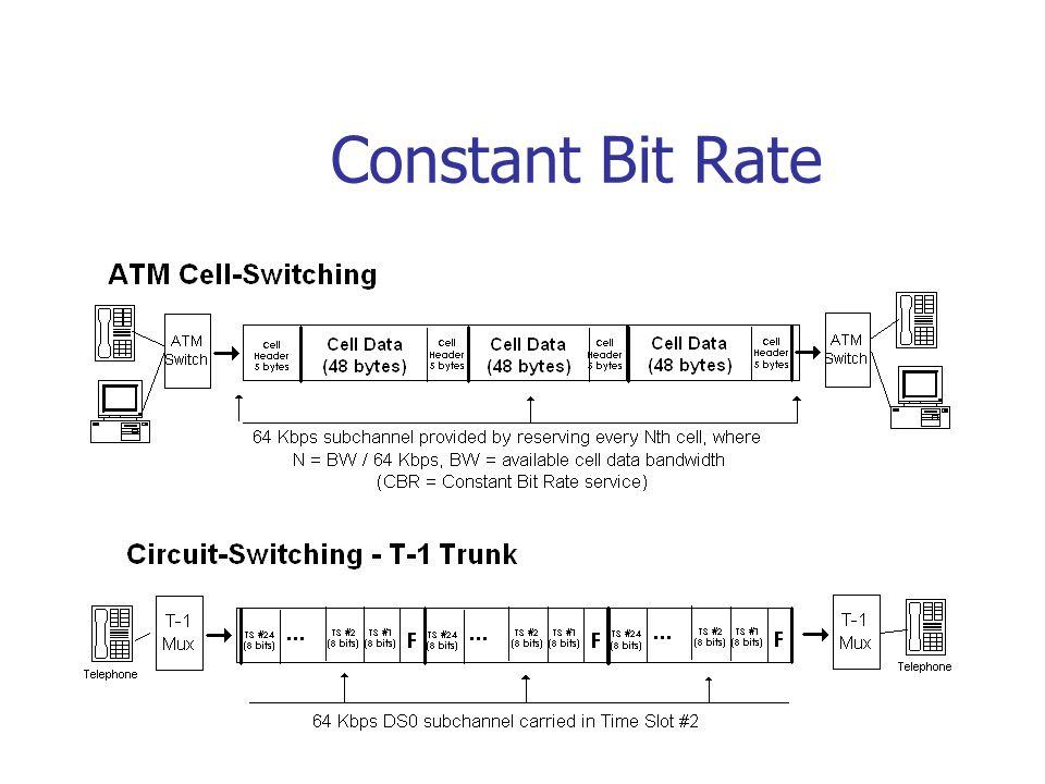 Constant Bit Rate
