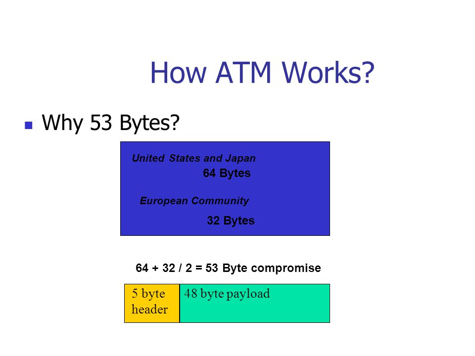 How ATM Works? Why 53 Bytes? 5 byte 48 byte payload header 64 Bytes 32 Bytes 64 + 32 / 2 = 53 Byte compromise European Community United States and Jap