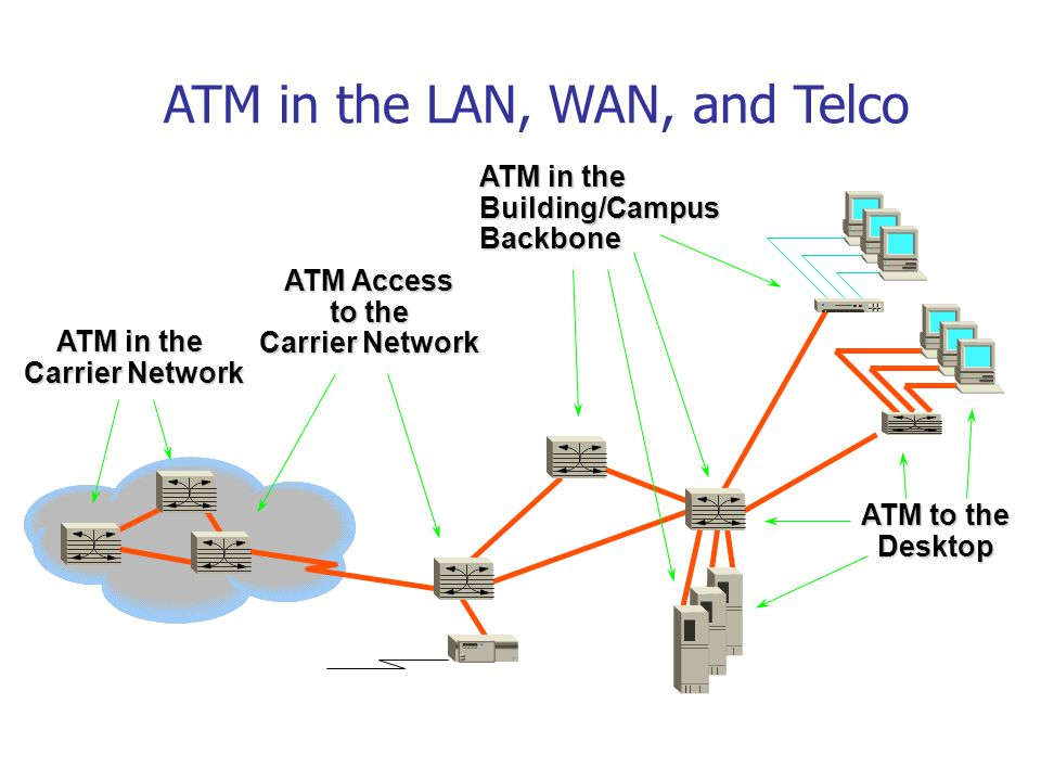 ATM in the LAN, WAN, and Telco ATM in the Building/Campus Backbone ATM in the Carrier Network ATM Access to the Carrier Network ATM to the Desktop