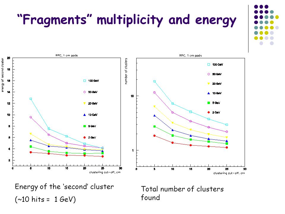 Fragments multiplicity and energy Energy of the 'second' cluster (~10 hits = 1 GeV) Total number of clusters found