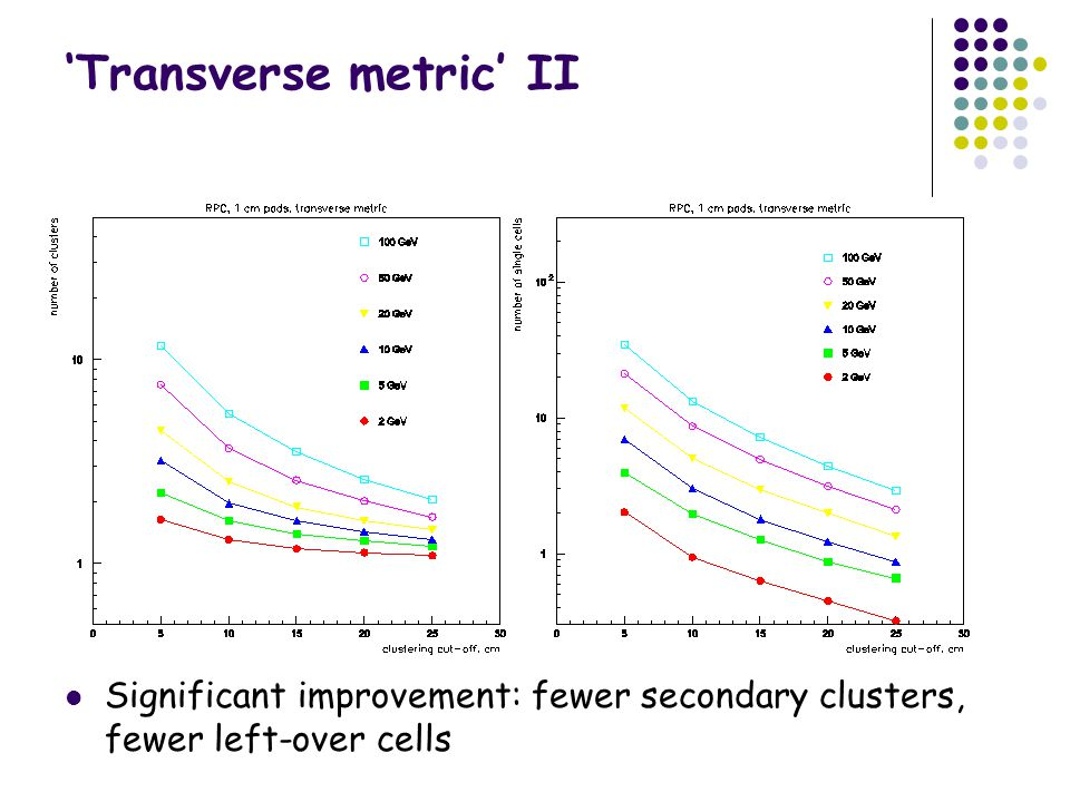 'Transverse metric' II Significant improvement: fewer secondary clusters, fewer left-over cells