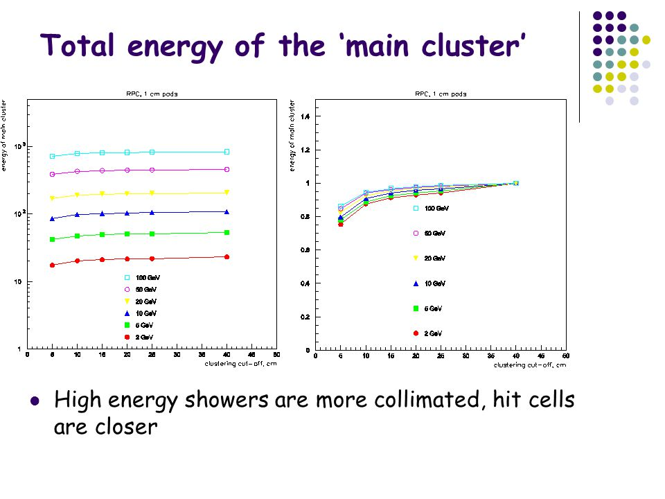 Total energy of the 'main cluster' High energy showers are more collimated, hit cells are closer