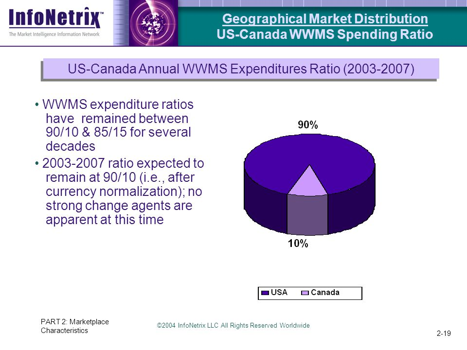 ©2004 InfoNetrix LLC All Rights Reserved Worldwide PART 2: Marketplace Characteristics 2-19 Geographical Market Distribution US-Canada WWMS Spending Ratio US-Canada Annual WWMS Expenditures Ratio (2003-2007) WWMS expenditure ratios have remained between 90/10 & 85/15 for several decades 2003-2007 ratio expected to remain at 90/10 (i.e., after currency normalization); no strong change agents are apparent at this time