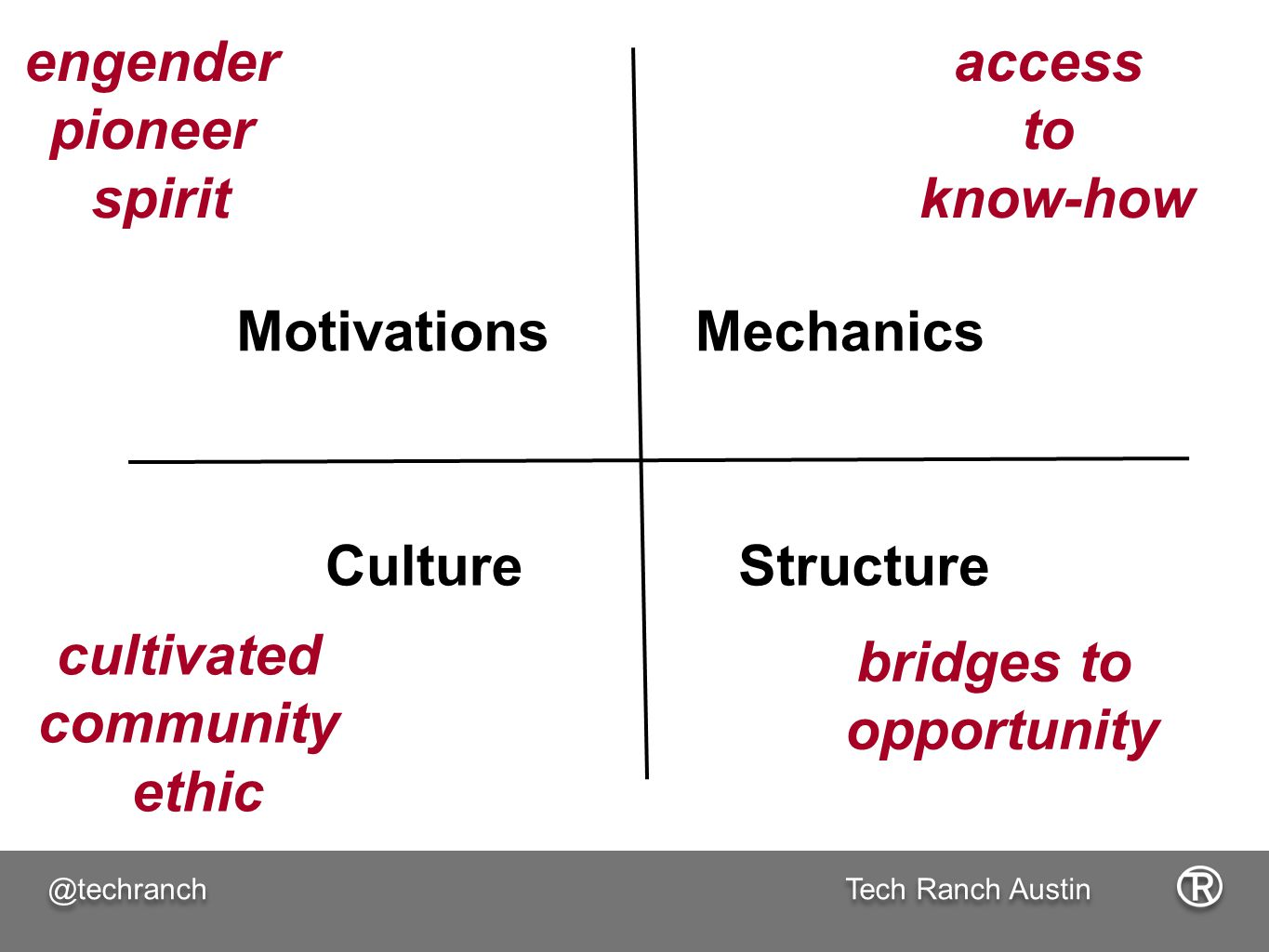 Tech Ranch Austin @techranch MotivationsMechanics CultureStructure engender pioneer spirit access to know-how cultivated community ethic bridges to opportunity