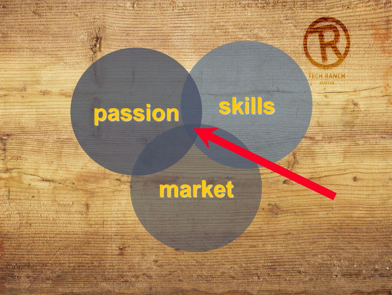 skills passion market