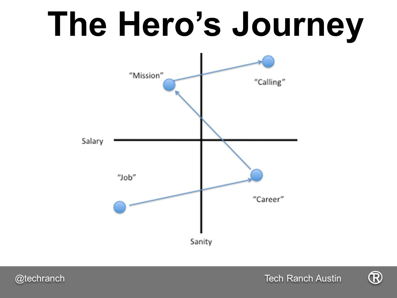Tech Ranch Austin @techranch The Hero's Journey