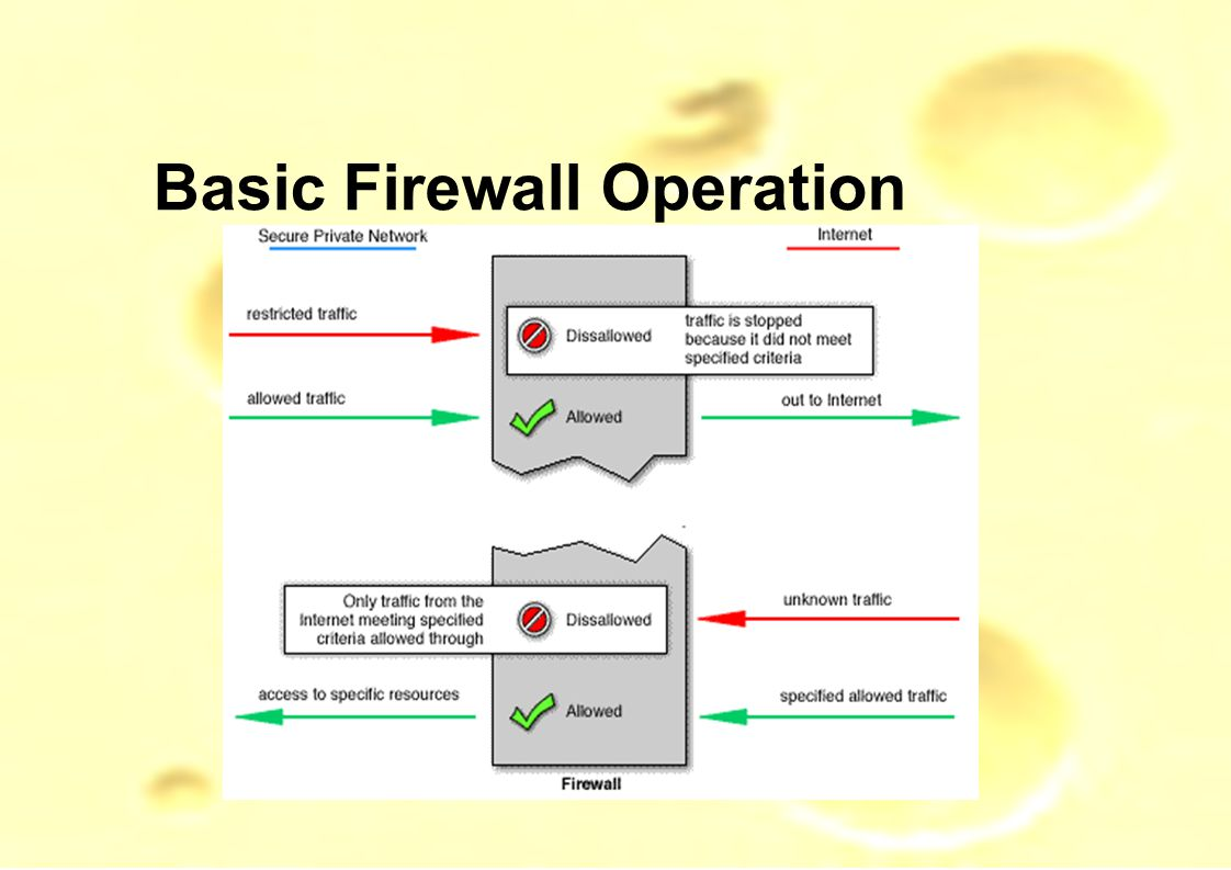 Basic Firewall Operation