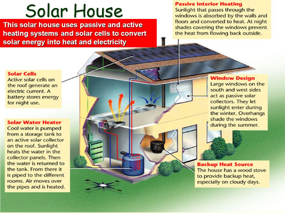 Solar House This solar house uses passive and active heating systems and solar cells to convert solar energy into heat and electricity