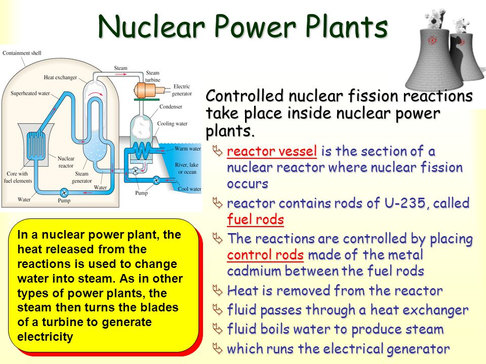 Nuclear Power Plants Controlled nuclear fission reactions take place inside nuclear power plants.Controlled nuclear fission reactions take place insid