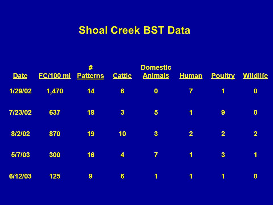 Shoal Creek BST Data DateFC/100 ml # Patterns Cattle Domestic Animals HumanPoultryWildlife 1/29/021,4701460710 7/23/026371835190 8/2/0287019103222 5/7