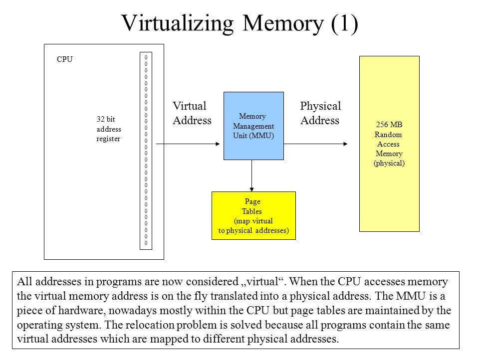 Virtualizing Memory (1) 256 MB Random Access Memory (physical) 000000000000000000000000000000000000000000000000000000000000 CPU 32 bit address registe