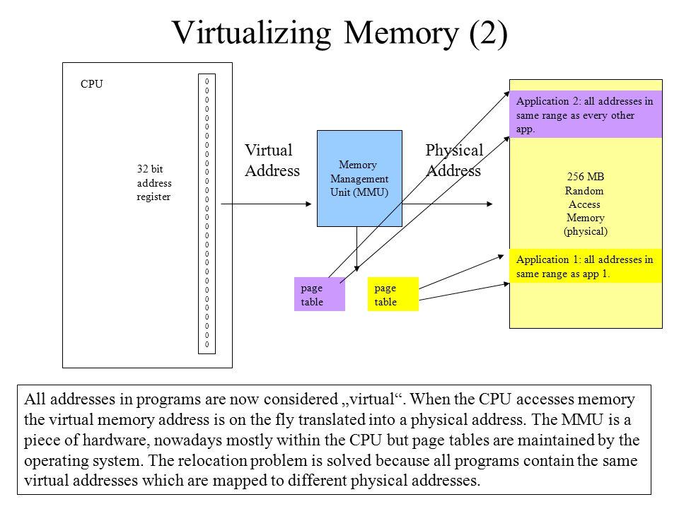 Virtualizing Memory (2) 256 MB Random Access Memory (physical) 000000000000000000000000000000000000000000000000000000000000 CPU 32 bit address registe