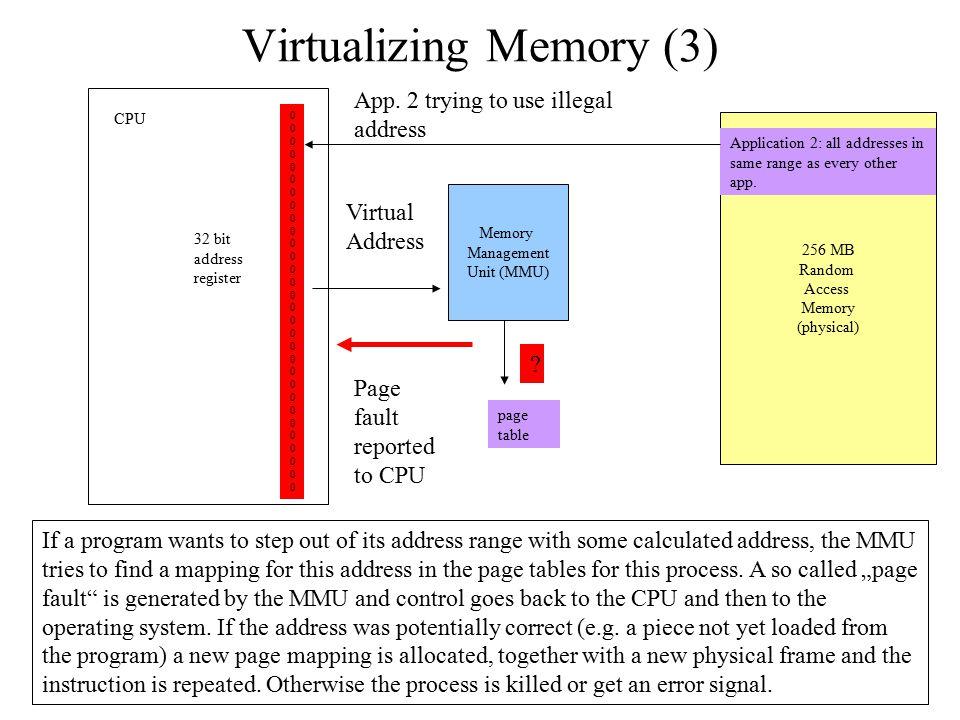 Virtualizing Memory (3) 256 MB Random Access Memory (physical) 000000000000000000000000000000000000000000000000000000000000 CPU 32 bit address registe
